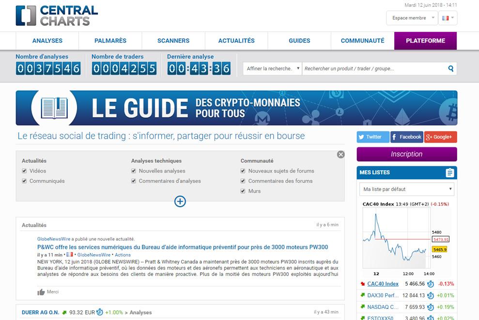CentralCharts, portail sur les marchés financiers